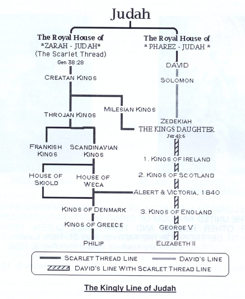 Kingly Line of Judah